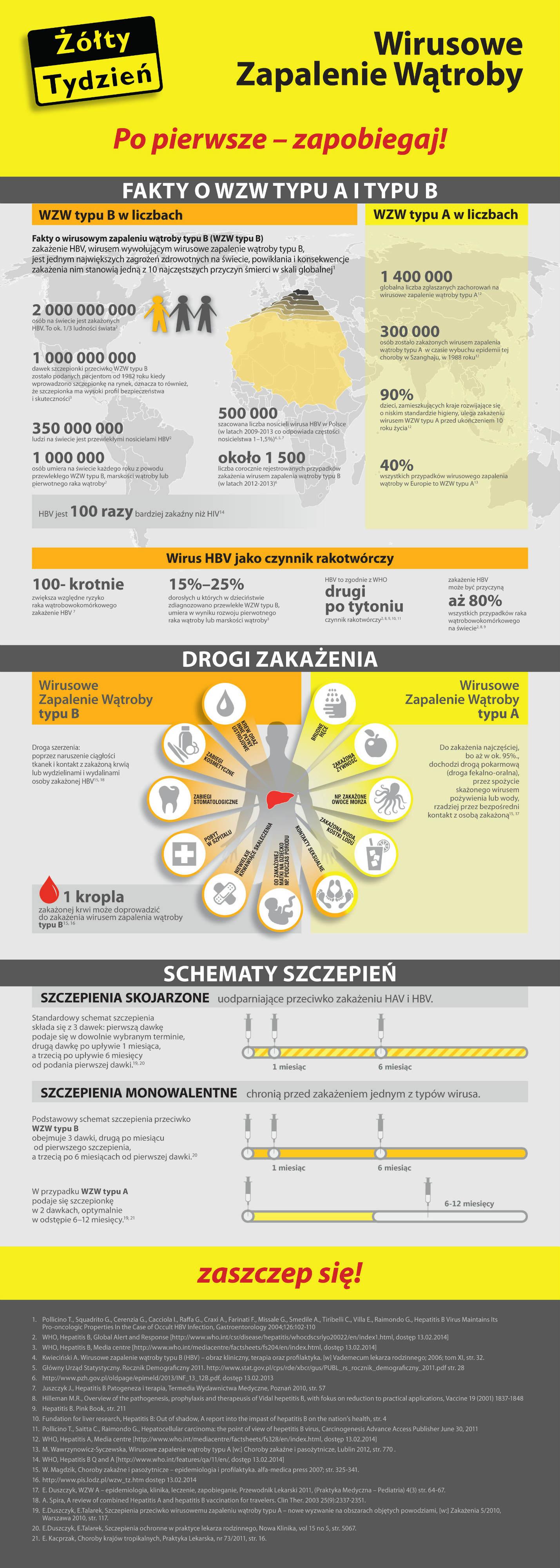 28 edycja akcji Żółty Tydzień, 31 marca – 11 kwietnia 2014 r.